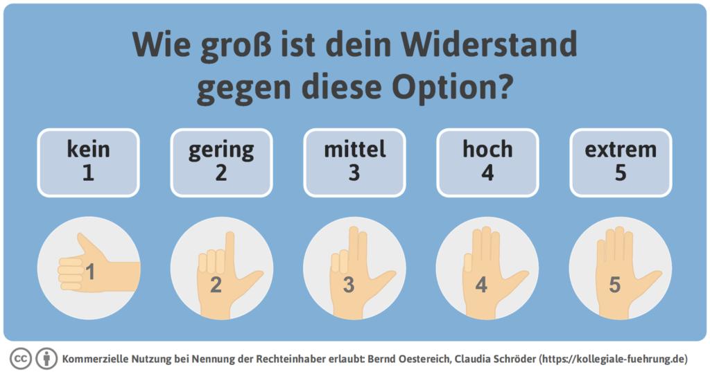 Widerstandsabfrage_Bernd Oestereich, Claudia Schröter (www.kollegiale-fuehrung.de)